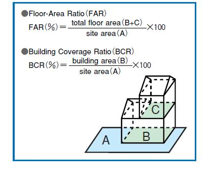 Urban planning urban planning glossary jp for Floor area calculator
