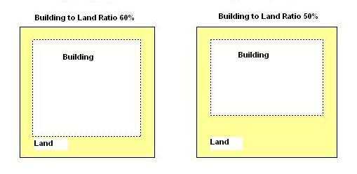 Urban planning urban planning glossary jp for Floor area ratio