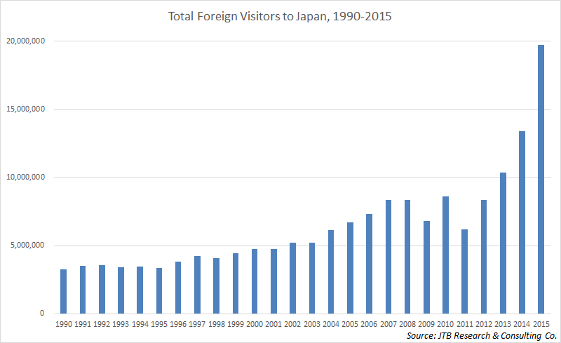 visitors_yoy